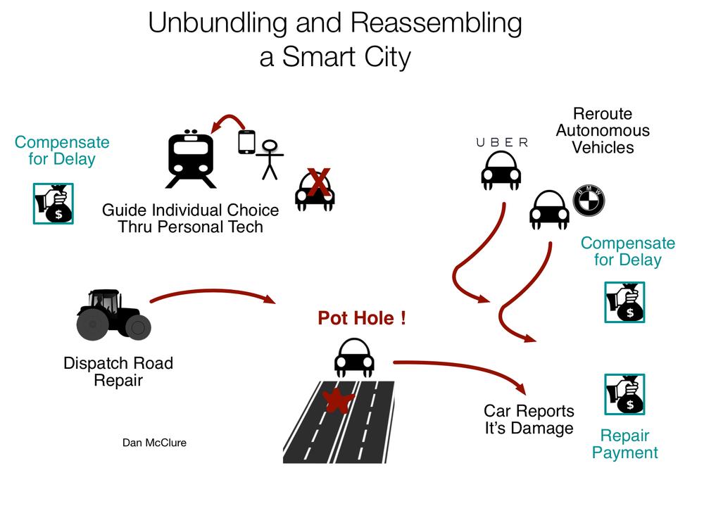 Unbundling and Reassembling a Smart City.png