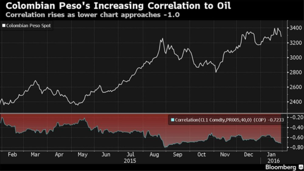 colombian peso oil.jpg