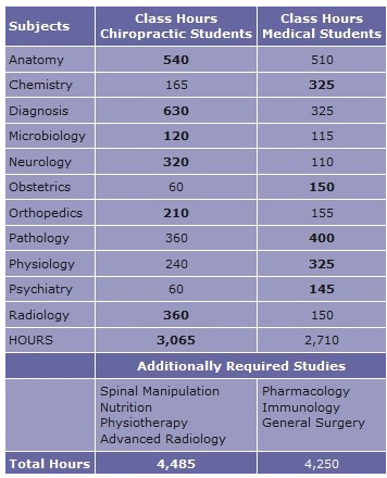 classes and subjects