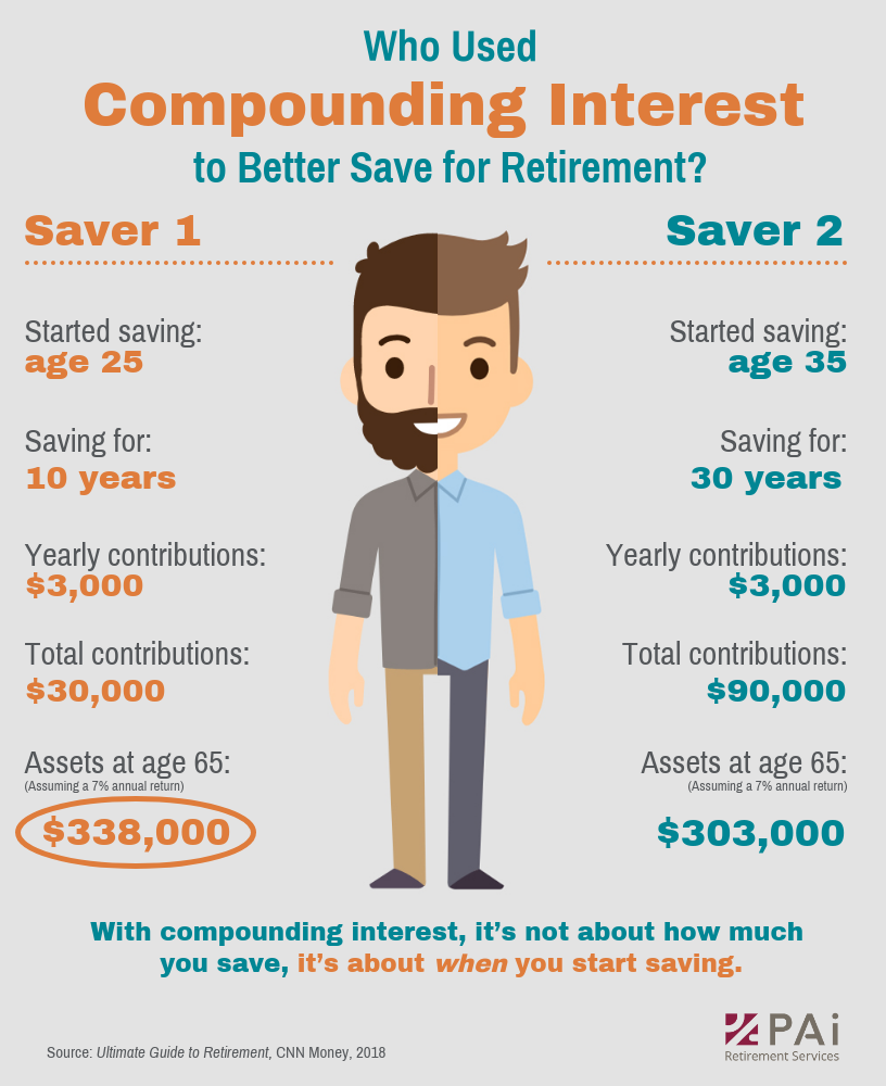 V4 Effects of compounding interest on retirement savings.png