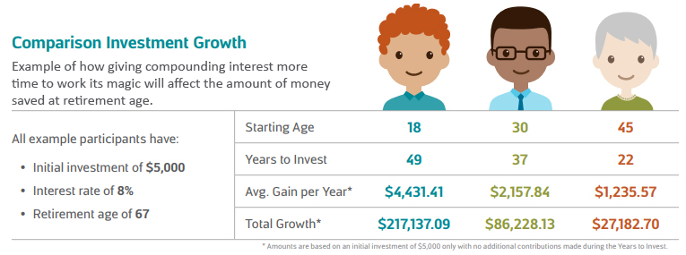 How compounding interest can increase retirement savings.jpg