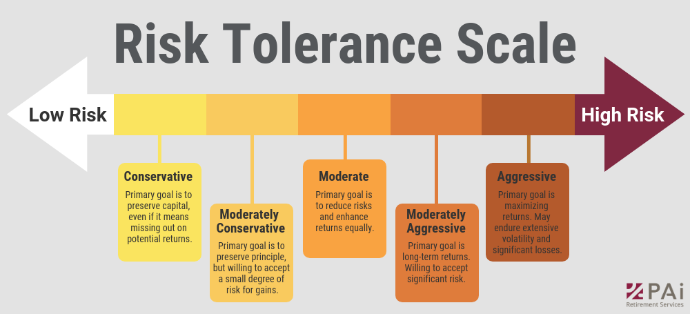 Financial-risk-tolerance-scale-conservative-moderate-aggressive v2.png