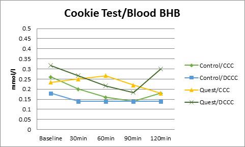 Figure 3. Blood BHB Response