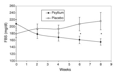 Effect of Psyllium Husk on blood sugar levels [10]