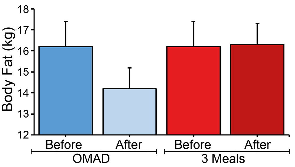 OMAD reduces body fat. [modified after Reference 5]