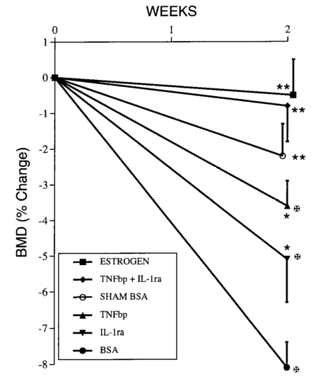 Inflammatory protein inhibitors increase bone density [4]