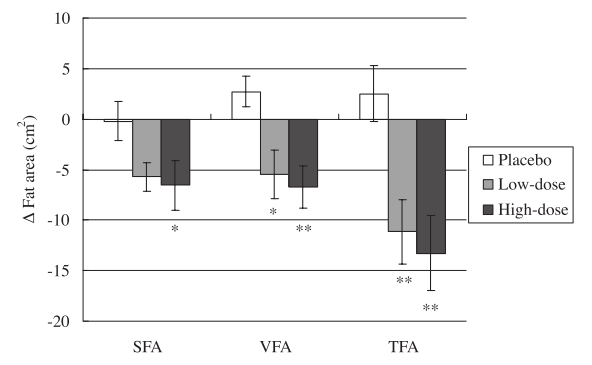 SCFA helps with fat loss in obese Japanase volnuteers  [12]