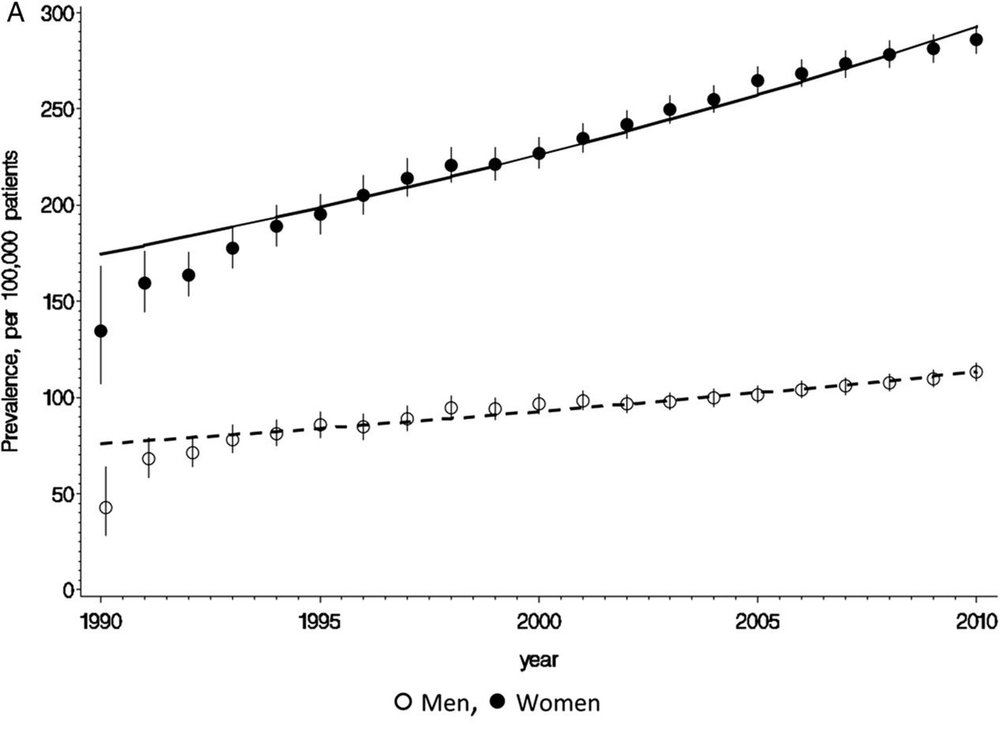 Incidences of Multiple Sclerosis in the UK from 1990 to 2010 [1]