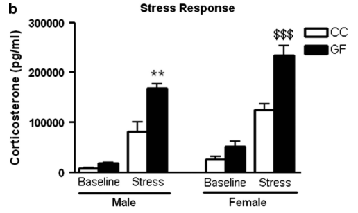 Stress response in germ-free mice_Clarke 2013.PNG