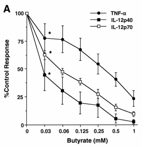 SCFA Butyrate down-regulates the release of pro-inflammatory cytokines [5]