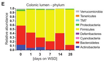 Change of Microbiome composition on WSD [7]