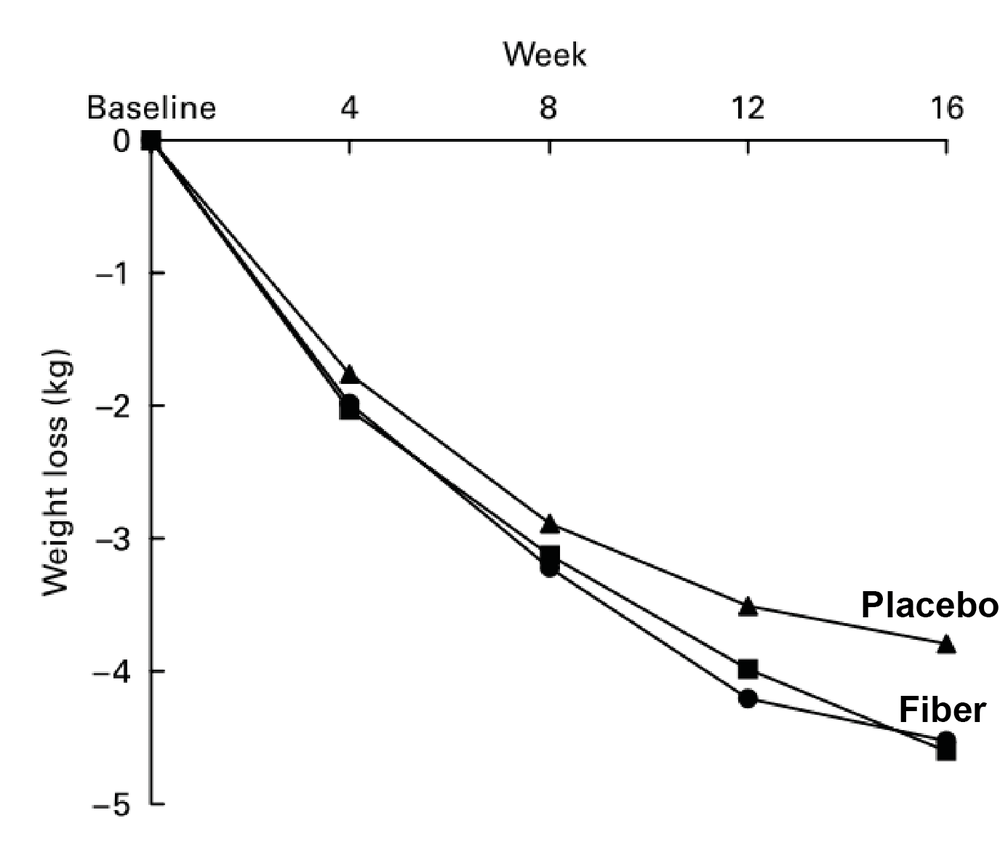 A diet with 4 grams extra fiber leads to more weight loss [9]