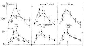 Fiber dampens insulin secretion [11]