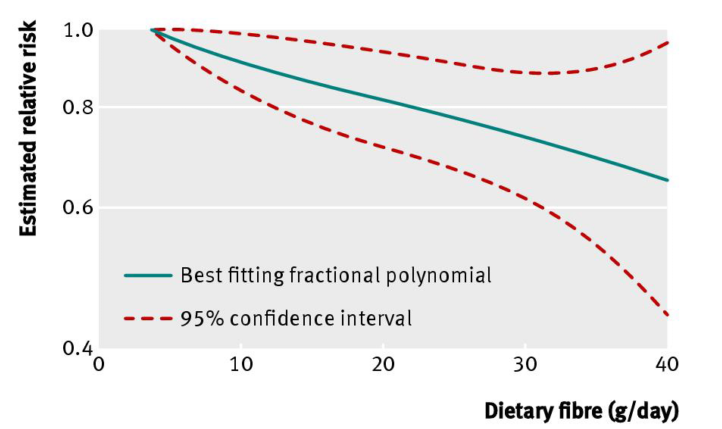 Fiber and Colorectal cancer_Aune_BMJ.PNG