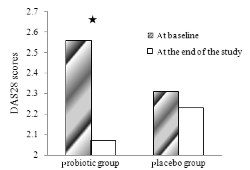 Probiotics improve disease score in patients with Rheumatoid arthtitis [1]