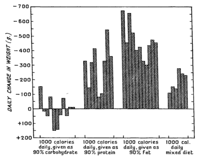 Daily weight change on a 90%-Carn diet, a 90%-Protein diet, a 90% Fat diet, and a Mixed diet [1]