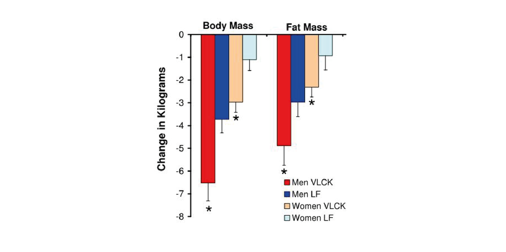 Body weight change of men and women on a very-low carbohydrate ketogenic diet (VLCK) compared to a low-fat diet (LF) [2]