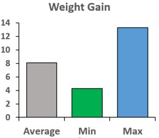 Average, minimal and maximal weight gain of students after 120 days [6]