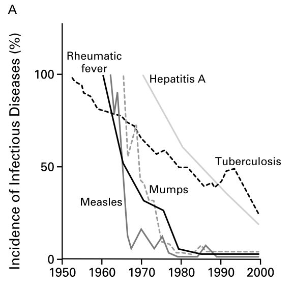Incidence of infectious diseases in france [3]