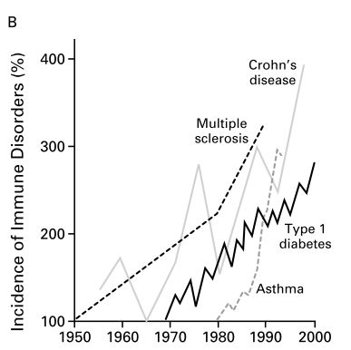 Incidence of autoimmune diseases in france [3]