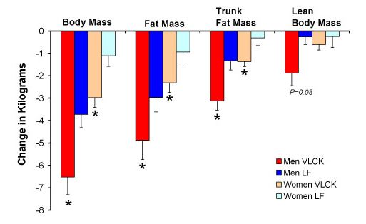 Mean decreases in body mass, total fat mass, trunk fat mass, and lean body mass in men who consumed a very low-carbohy- drate ketogenic (VLCK) diet (n = 8) or a low-fat (LF) diet and in women who consumed a VLCK (n = 7) and LF (n = 6) diet.