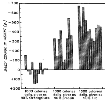 Daily changes of weight of patients on 1000-calorie diets of body-weight different composition (mean of 5-9 days on each diet).