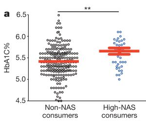 Levels of HbA1C [%} in non-artiticial sweeteners consumers (Non-Nas consumers) and high-artificial sweeteners consumers (high-NAs consumers) [figure 4a]