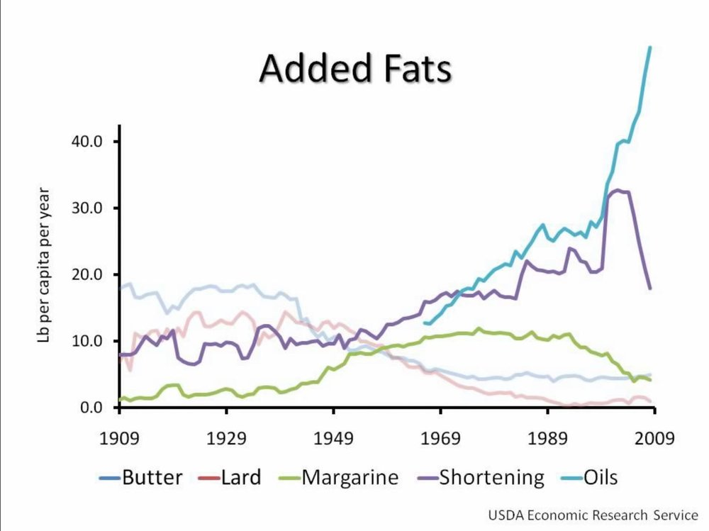 Consumption of fats (including vegetable oils).JPG