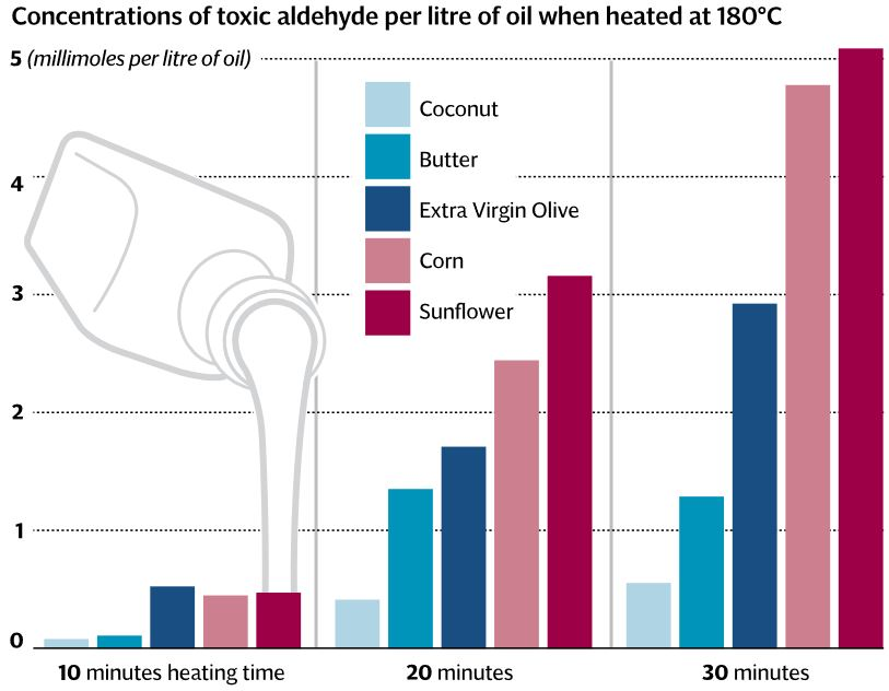 production of aldehydes in oils through heating_newspaper.JPG