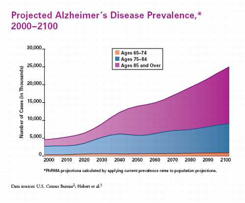 alzheimers statistic.jpg