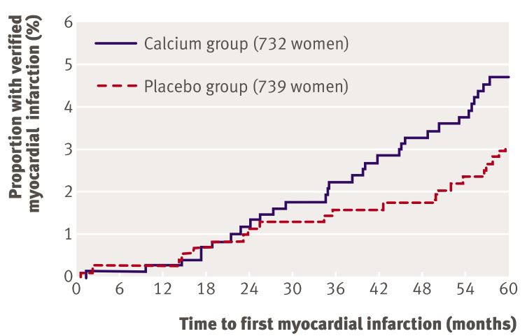 survival plot showing proportion of healthy postmenopausal women assigned to calcium supplementation or to placebo that had a verified myocardial infarction during the study [10]