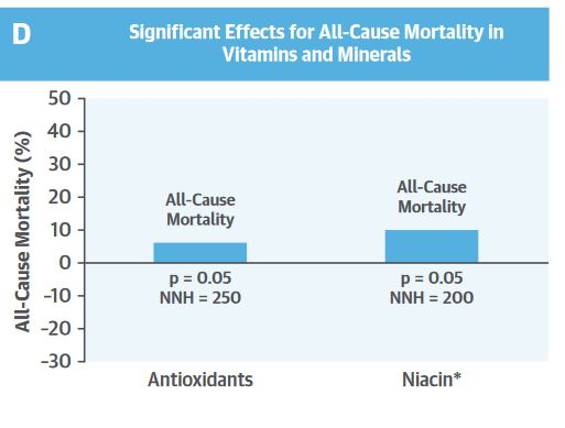 Effects of commonly used Supplements on All-cause Mortality [19]