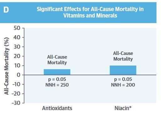 Einnahme von Antioxidantion-Ergänzungsmitteln erhöht die Gesamtmortalität [19]