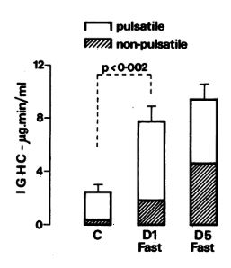 integrated Growth hormone concentration (IGHC). during the control fed day (C), the first day (Dl), and the fifth (D5) day of a 5-d fast. [3]