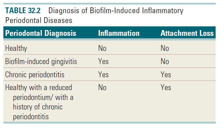 Diagnosis of biofilm induced periodontitis.png