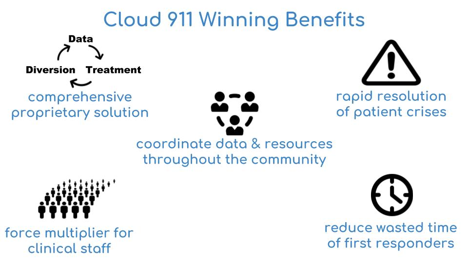 Cloud 911 benefits.jpg