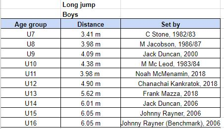 long jump records.JPG
