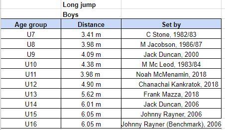 long jump records.JPG