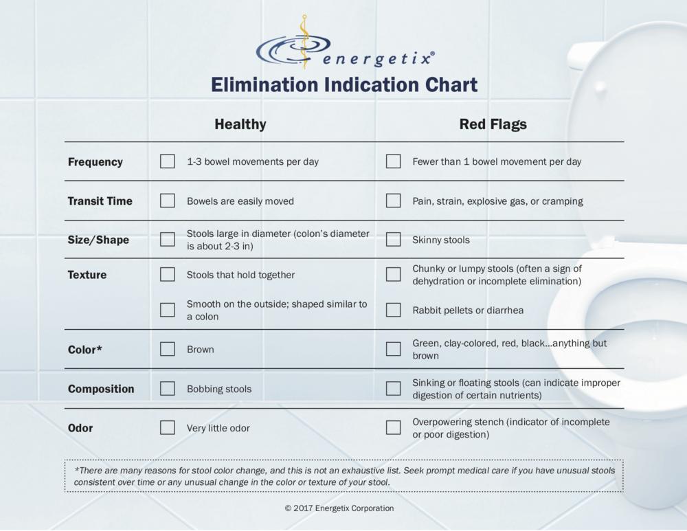 Elimination Indication Chart .png