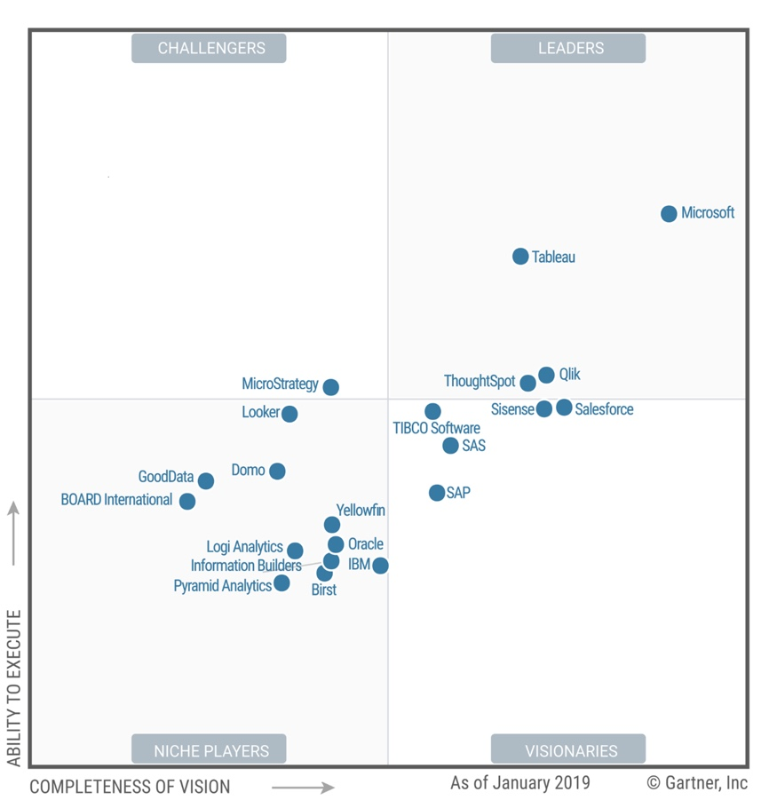 Gartner reports ThoughtSpot a Leader in the 2019 Magic