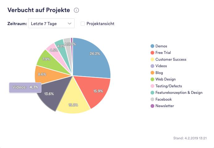 Beispiel für falsche Prioritäten:    Fast 15% meiner Zeit sind in der letzten Woche in die Erstellung von Videos geflossen. Eine Aufgabe mit relativ geringer Priorität, die ich leicht delegieren könnte – und sollte. (Quelle:    timeBro   )