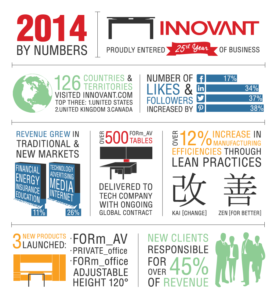 2014 By Numbers: Proudly Entered Our 25th Year of Business    As we launch into 2015, we reflect on some memorable moments of the last year. From product launches to exciting new clients and manufacturing adjustments for greater efficiency, 2014 was another monumental year. Looking forward to the year ahead!