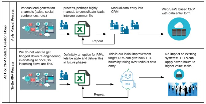 Automate your MarTech processes with RPA