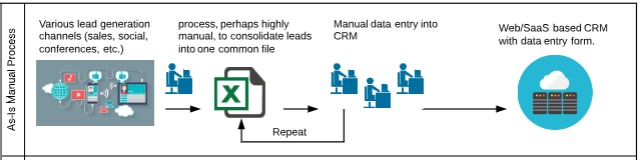 Existing Ad-Hoc CRM contact creation process