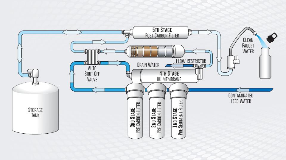 reverse_osmosis_hydro_system.jpg