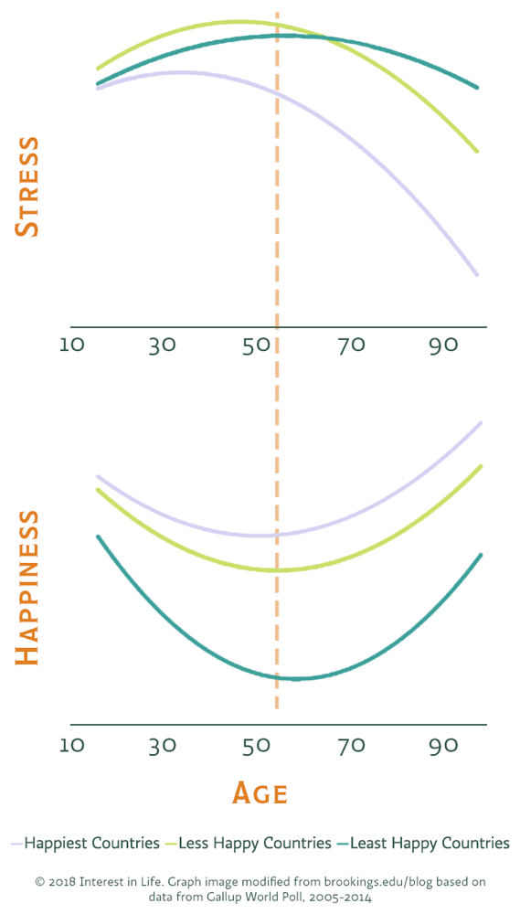 correlation between stress and happiness