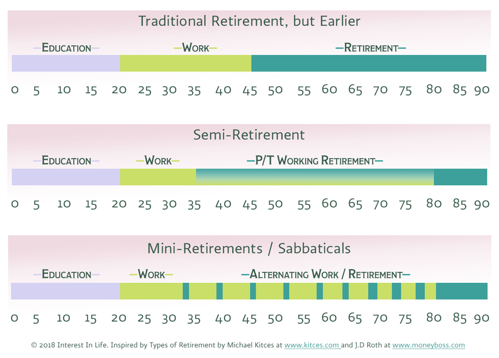Republic of Early Retirement