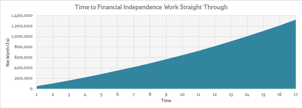 TimetoFI_workstraightthrough1.png