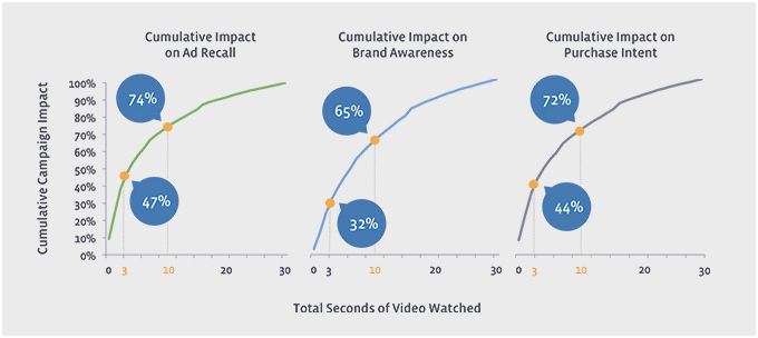 21. 47%... - ...of the Value of Facebook Video Ads Happens in the First 3 Seconds. While Facebook video ads can be very effective, you don't have a ton of time to capture your viewer's attention. In fact,research from Facebookdiscovered nearly half of the value from your ads is attained in the first three seconds of the video.When you create videos for ads, try to capture the viewers attention immediately. That way they'll be compelled to stick around and see your entire message.