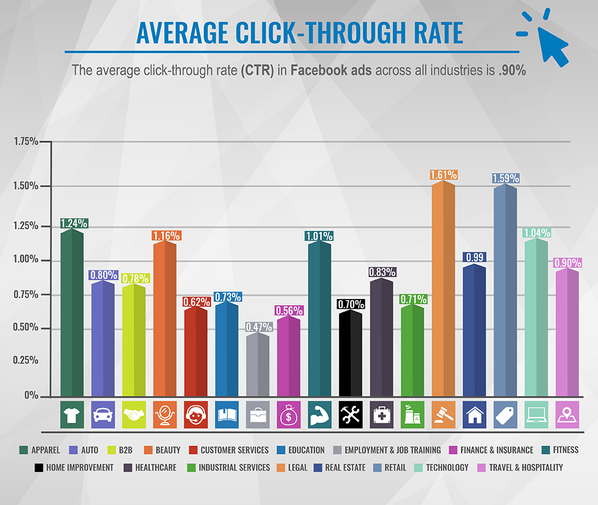 The Average CTR for Facebook Ads Is 0.9% - This research also looked at the average CTR of Facebook Ads by industry. Overall, they found the average CTR to be 0.9%. But similar to CPC, you should look at your industry average rather than the overall.